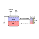 Catalysis and Reaction Engineering
